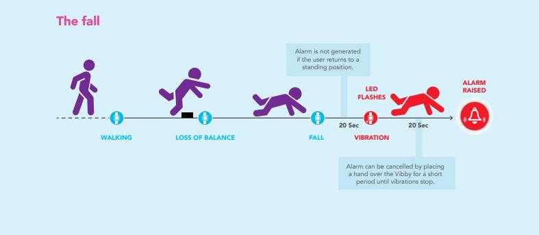 vibby-fall-diagram